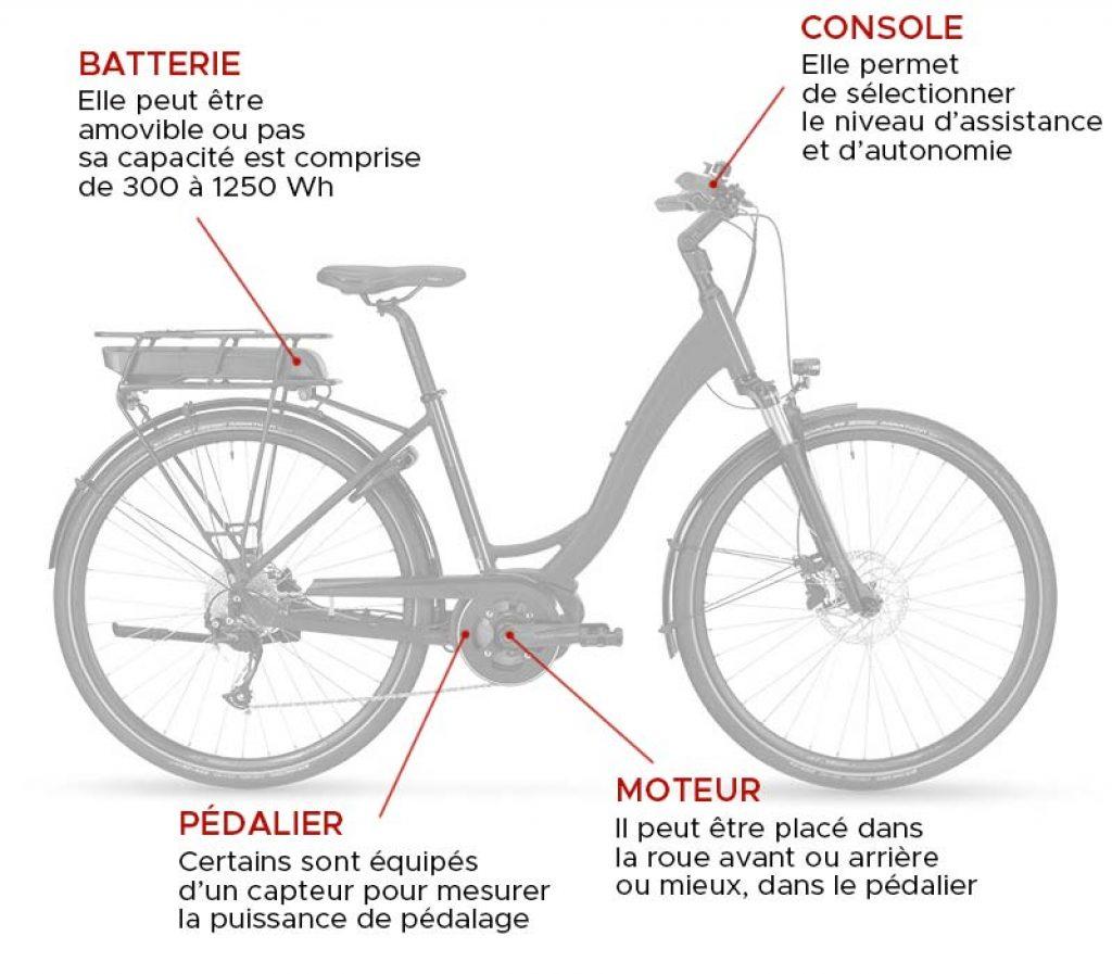 Anatomie d'un vélo électrique