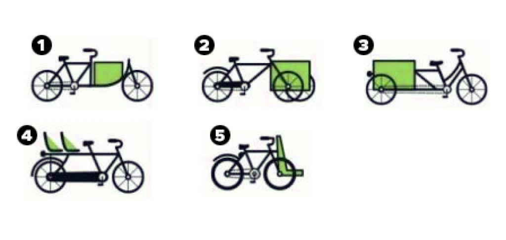 différents types de vélos cargo